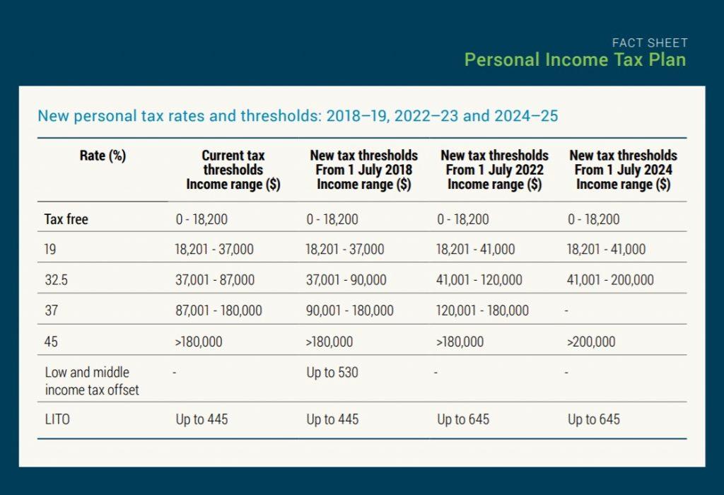 Australian Budget 2018 Changes